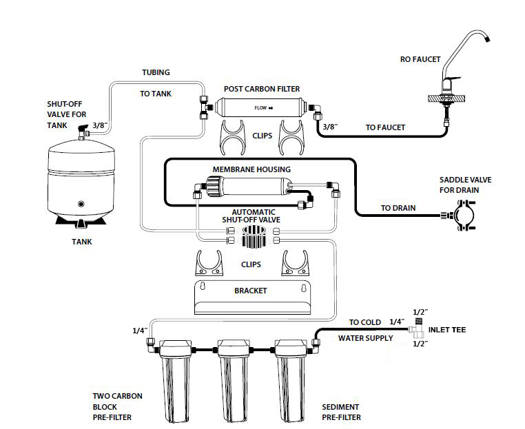 5 stage ro system